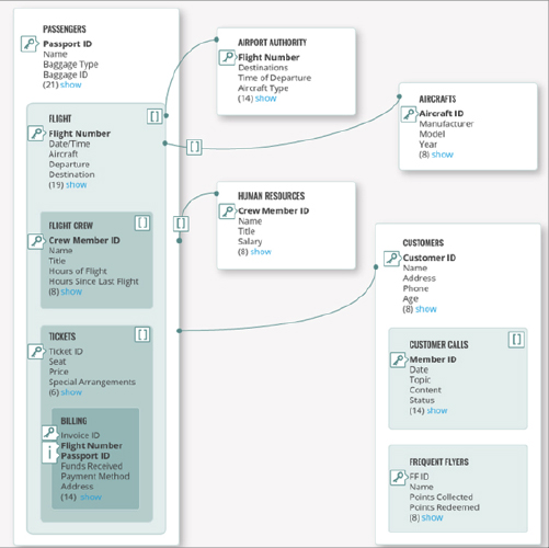 Nosql data modeling dbs h bigdata integration articalimagesdbshdrd3501x500px diagram ccuart Gallery